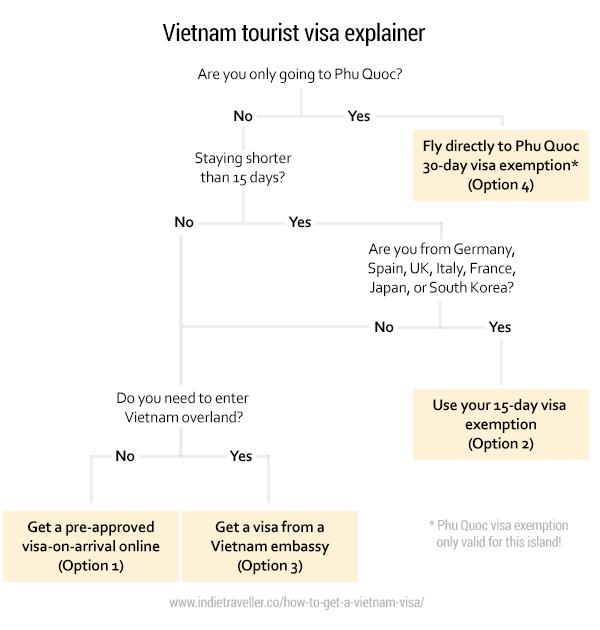 Vietnam Visas Confused Let Me Explain Indie Traveller